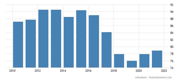 aruba regulatory quality percentile rank wb data