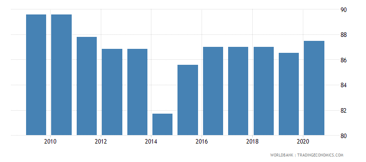 aruba rule of law percentile rank wb data