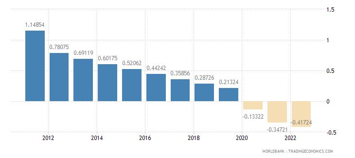 aruba rural population growth annual percent wb data