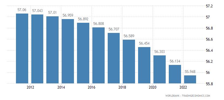 aruba rural population percent of total population wb data