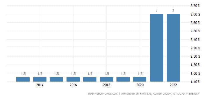 Aruba Sales Tax Rate | Revenue tax (RT)