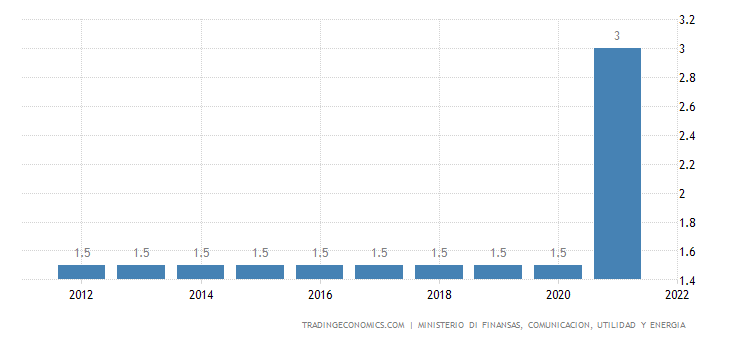 Aruba Sales Tax Rate - Revenue tax (RT)