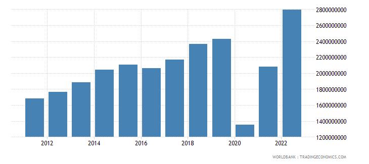 aruba service exports bop us dollar wb data