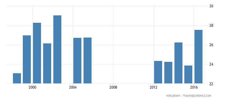 aruba share of public expenditure for primary education percent of public education expenditure wb data