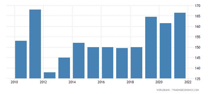 aruba total fisheries production metric tons wb data
