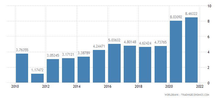 aruba total reserves in months of imports wb data