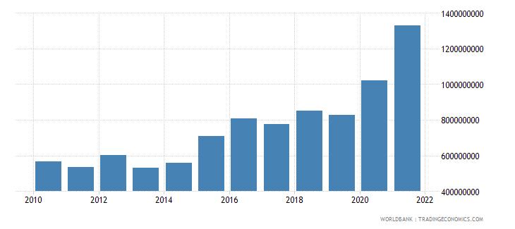 aruba total reserves minus gold us dollar wb data