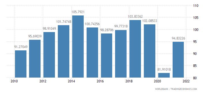 aruba trade in services percent of gdp wb data