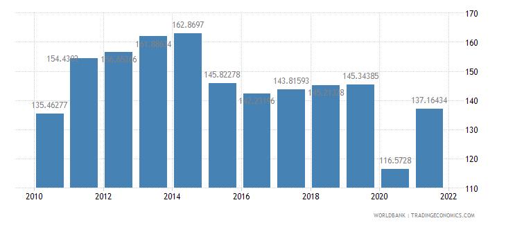 aruba trade percent of gdp wb data