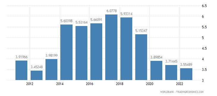 aruba transport services percent of commercial service exports wb data