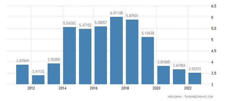 aruba transport services percent of service exports bop wb data