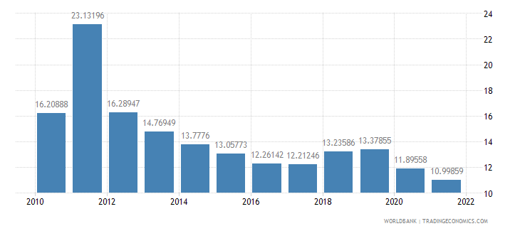aruba transport services percent of service imports bop wb data