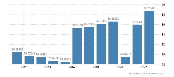 aruba travel services percent of service exports bop wb data