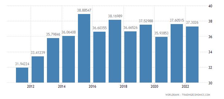 aruba travel services percent of service imports bop wb data