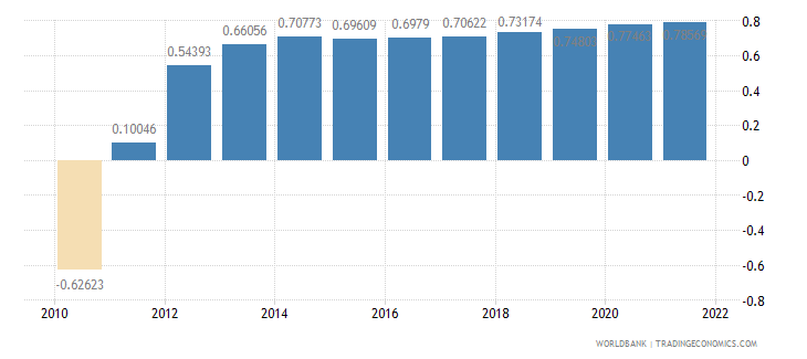 aruba urban population growth annual percent wb data