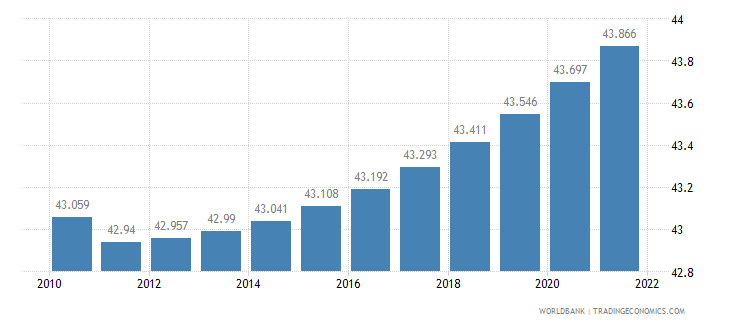 aruba urban population percent of total wb data