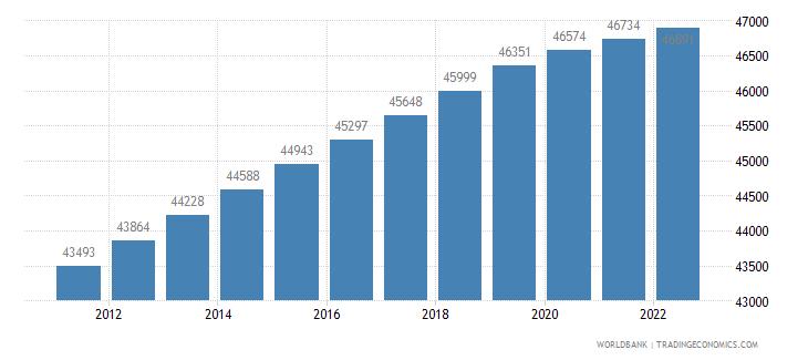 aruba urban population wb data