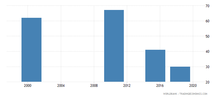 aruba youth illiterate population 15 24 years male number wb data