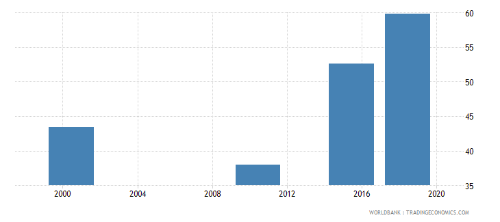 aruba youth illiterate population 15 24 years percent female wb data