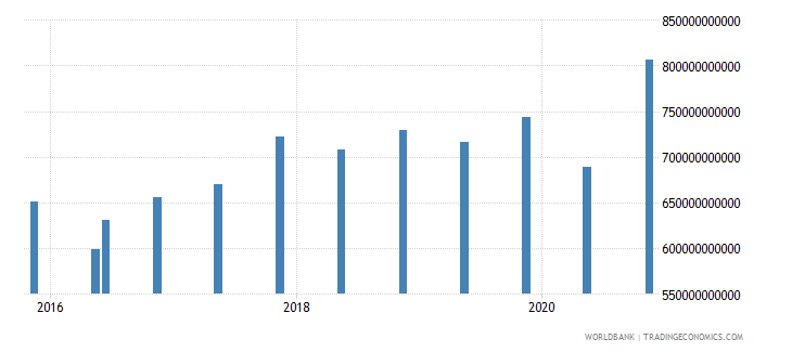 australia 14_debt securities held by nonresidents wb data