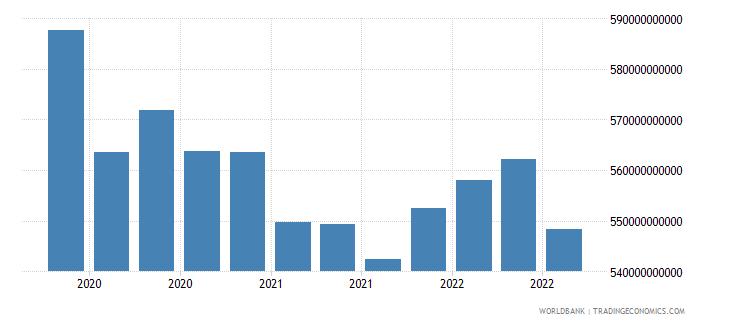 australia 16_international debt securities all maturities wb data