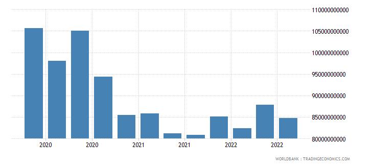 australia 18_international debt securities short term wb data