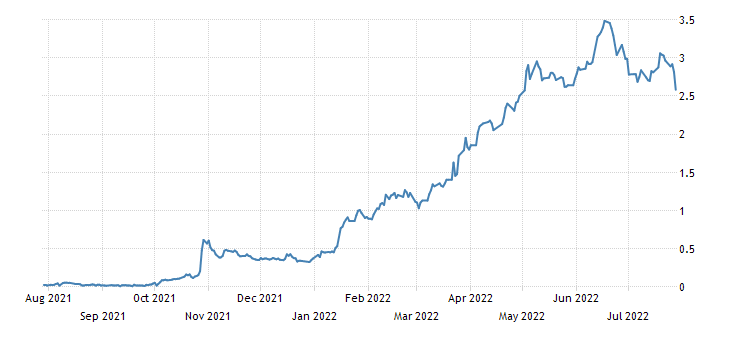 Australia 2 Year Note Yield
