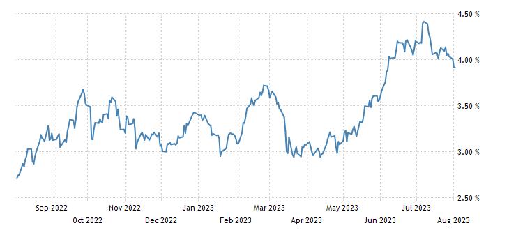Australia 2 Year Note Yield