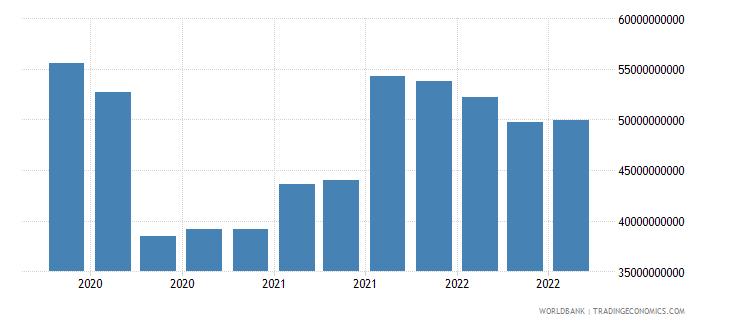 australia 24_international reserves excluding gold wb data