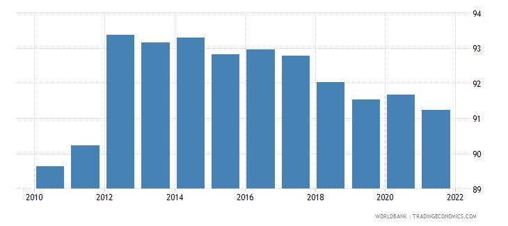 australia 5 bank asset concentration wb data