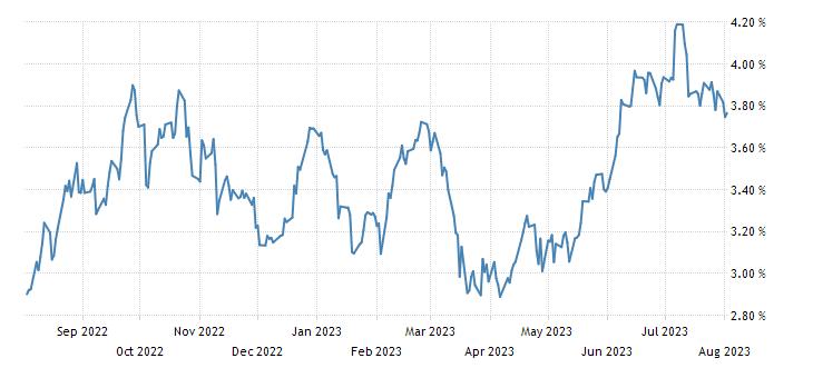 Australia 5 Year Note Yield