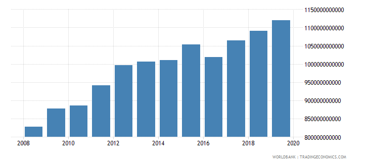australia adjusted net national income constant 2000 us dollar wb data