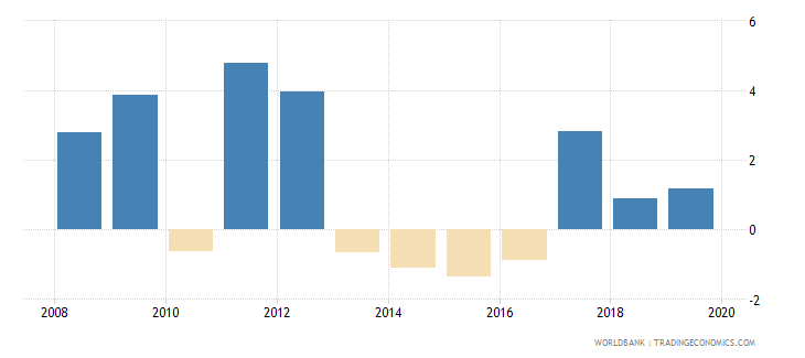 australia adjusted net national income per capita annual percent growth wb data