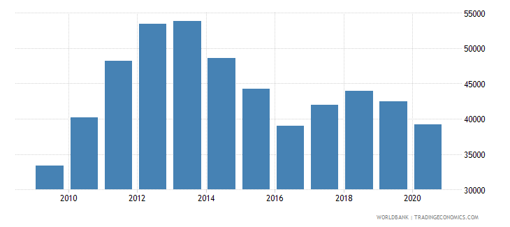 australia adjusted net national income per capita current us$ wb data