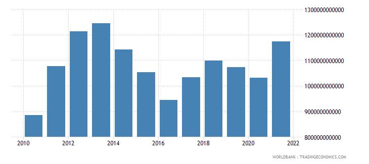 australia adjusted net national income us dollar wb data