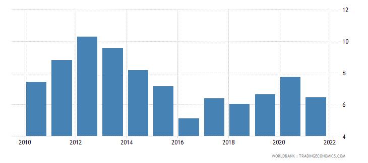 australia adjusted net savings excluding particulate emission damage percent of gni wb data