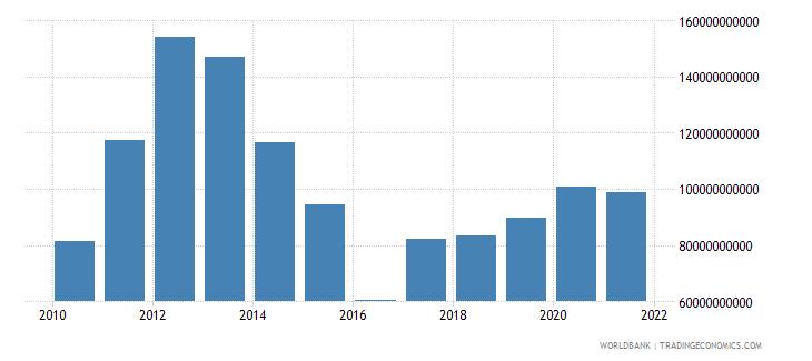 australia adjusted net savings excluding particulate emission damage us dollar wb data