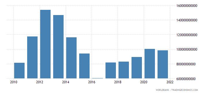 australia adjusted net savings including particulate emission damage us dollar wb data