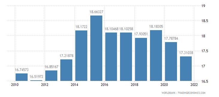 australia adjusted savings consumption of fixed capital percent of gni wb data