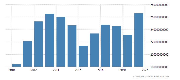 australia adjusted savings consumption of fixed capital us dollar wb data