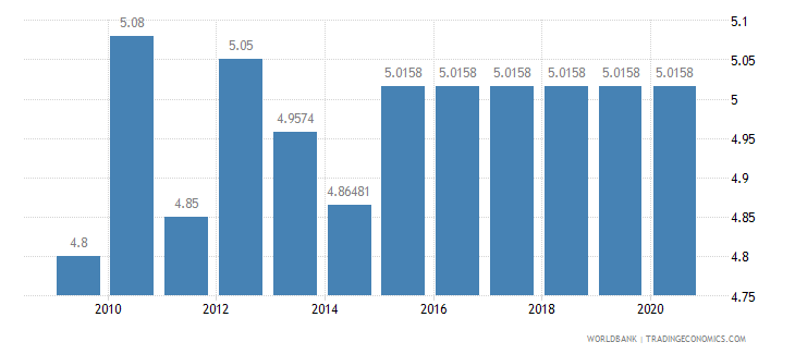 australia adjusted savings education expenditure percent of gni wb data