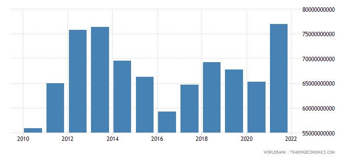 australia adjusted savings education expenditure us dollar wb data