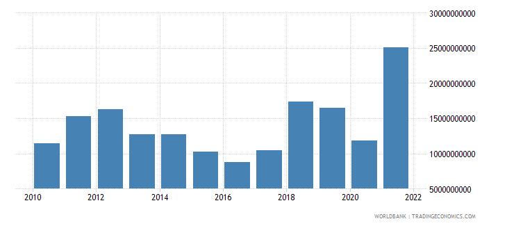 australia adjusted savings energy depletion us dollar wb data