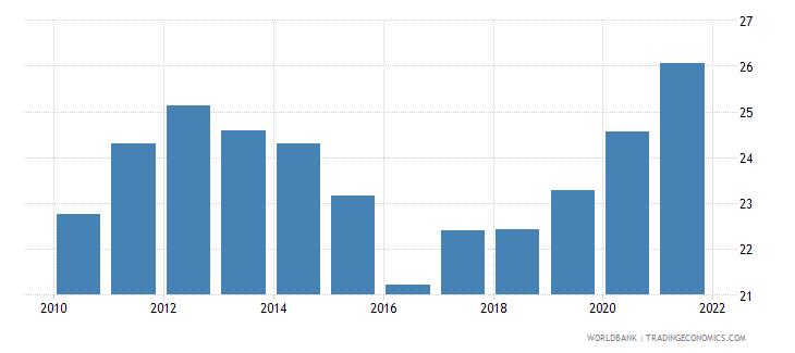australia adjusted savings gross savings percent of gni wb data
