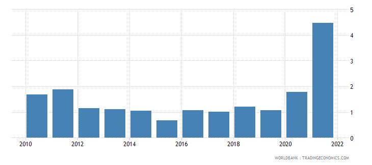 australia adjusted savings mineral depletion percent of gni wb data