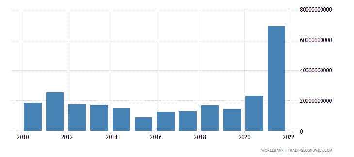australia adjusted savings mineral depletion us dollar wb data