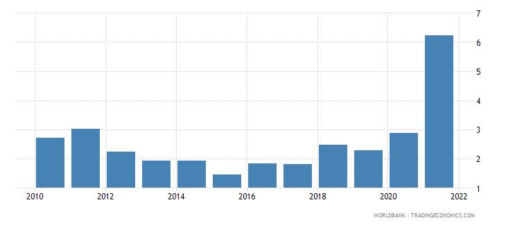 australia adjusted savings natural resources depletion percent of gni wb data