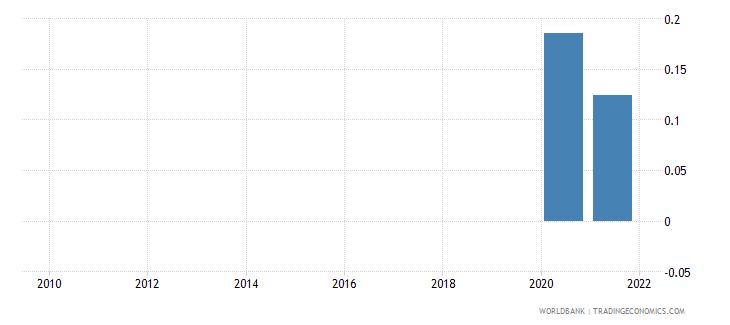 australia adjusted savings net forest depletion percent of gni wb data