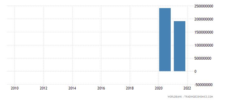 australia adjusted savings net forest depletion us dollar wb data
