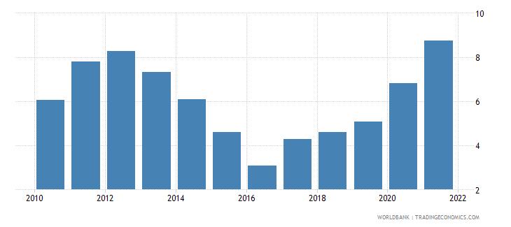 australia adjusted savings net national savings percent of gni wb data